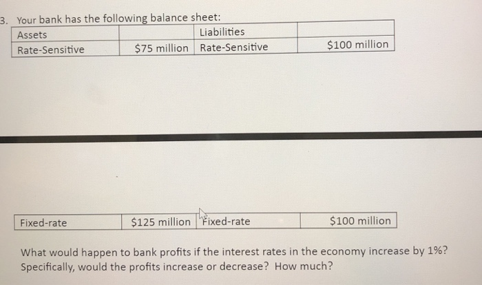 Your Bank Has The Following Balance Sheet Ets Rate Sensitive 3 Liabilities 75