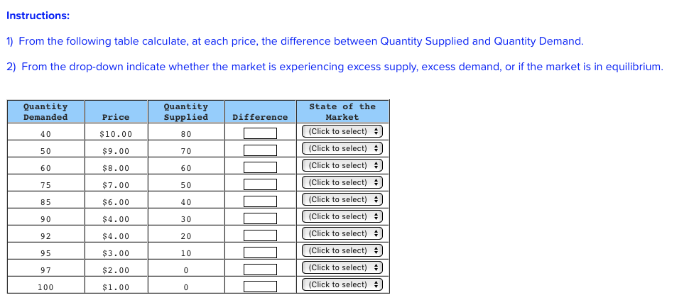 Instructions: 1) From the following table calculate, at each price, the difference between Quantity Supplied and Quantity Demand 2) From the drop-down indicate whether the market is experiencing excess supply, excess demand, or if the market is in equilibrium Quantity Quantity Supplied 80 70 60 50 40 30 20 10 State of the Market Demanded 40 50 60 75 85 90 92 95 97 100 Price $10.00 $9.00 $8.00 $7.00 $6.00 $4.00 $4.00 $3.00 $2.00 $1.00 Difference (Click to select) (Click to select) (Click to select) (Click to select) (Click to select) (Click to select) (Click to select) (Click to select) (Click to select) (Click to select)