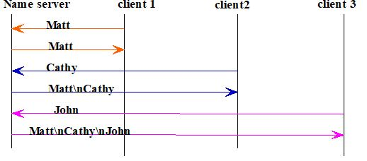 Solved Using The Three Tier Software Architecture Present Chegg Com