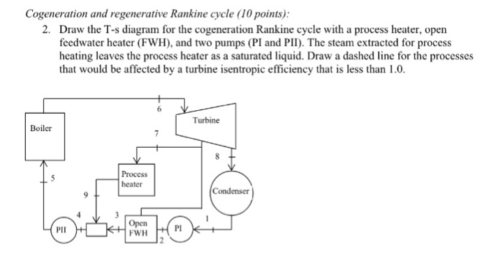 Regenerative Rankine Cycle Open Fwh Ts Diagram - Wiring Diagram DB