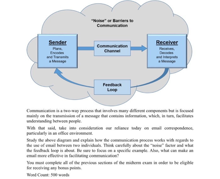 does background communicator sender or receiver affect communication Feedback - this is the response by the receiver as to the success of the communication the communication process diagram the communication model the diagram above, also known as the communication model is quite simple, yet thorough, in its representation of the communication process.
