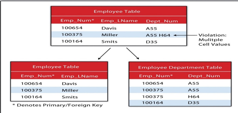 Solved: PostgreSQL Given The Following Normalized Employee