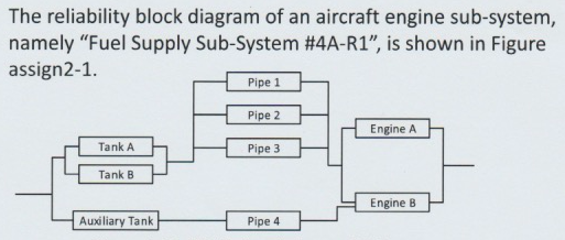 solved the reliability block diagram of an aircraft engin css block diagram the reliability block diagram of an aircraft engine sub system, namely fuel supply sub