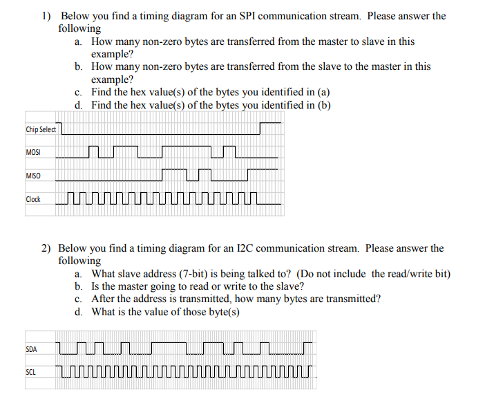 Solved: 1) Below You Find A Timing Diagram For An SPI Comm