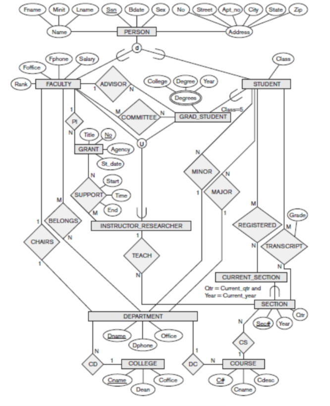 solved eer model consider the following diagram a iden Digital Entity Relationship Diagram question eer model consider the following diagram a identify and provide a prehensive explanation fo