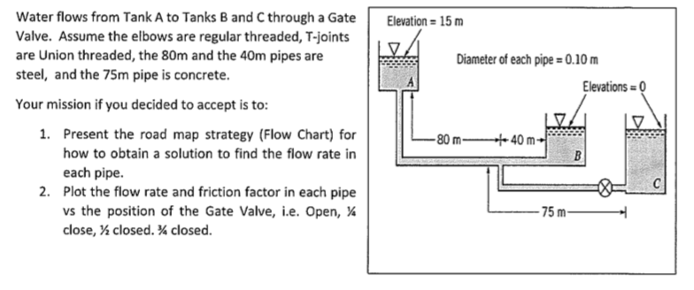 Solved: Water Flows From Tank A To Tanks B And C Through A