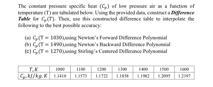 Solved: The Constant Pressure Specific Heat (Cp) Of Low Pr