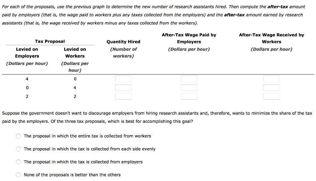 what are the four taxes levied on employers