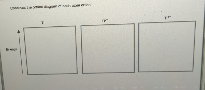 construct the orbital diagram of each atom or ion  ti4+ ti2* ti energy