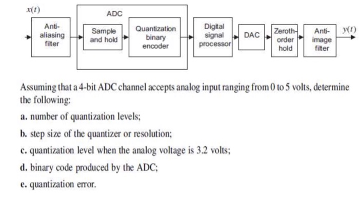 Adc Filter C Code