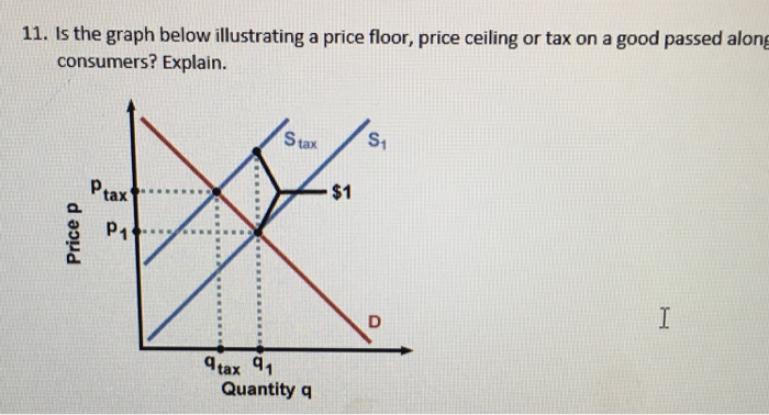 Solved 11 Is The Graph Below Illustrating A Price Floor