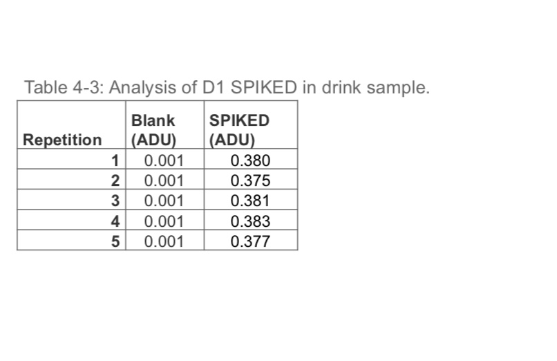Table 4-3: Analysis of D1 SPIKED in drink sample. Blank SPIKED Repetition ADU) ADU) 1 0.001 0.380 2 0.001 0.375 3 0.0010.381 4 0.001 0.383 5 0.001 0.377