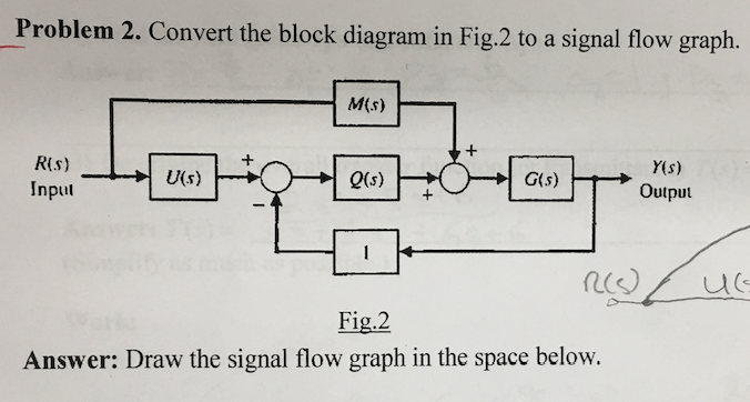 solved: problem 2. convert the block diagram in fig.2 to a... | chegg.com  chegg