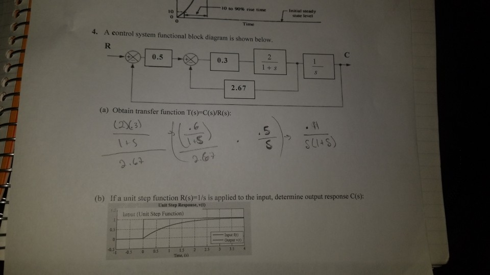 initial steady state level 10 time 4  a control system functional block  diagram is shown
