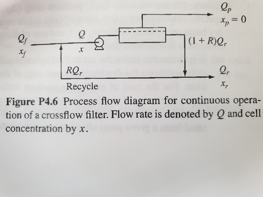 Process Flow Diagram Symbol Filter Trusted Schematics Symbols For Diagrams Concentration Polarization During Ultrafiltration Chegg Com Piping