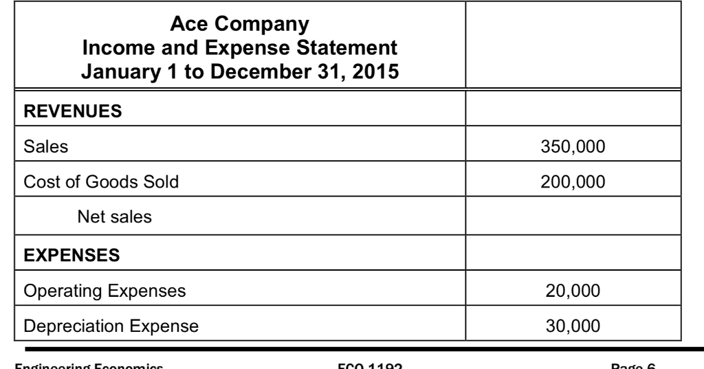 Ta Payable Ace Company Income And Expense Statement January 1 To December 31 2017 Revenues S Cost