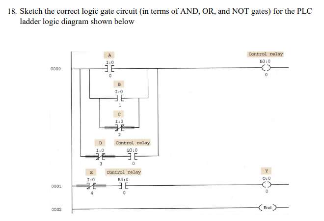 sketch the correct logic gate circuit (in terms of and, or,