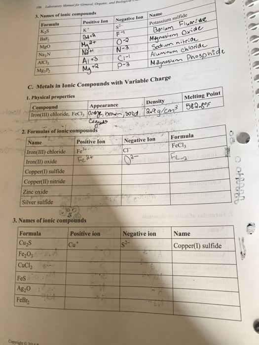 3 Names Of Ionic Compounds Positive Ion Negative Ion Chegg Com