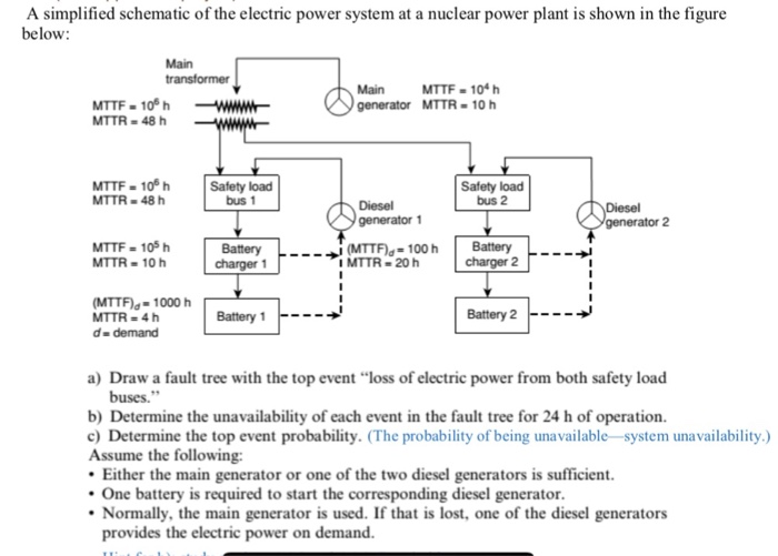 Solved A Simplified Schematic Of The Electric Power Syste