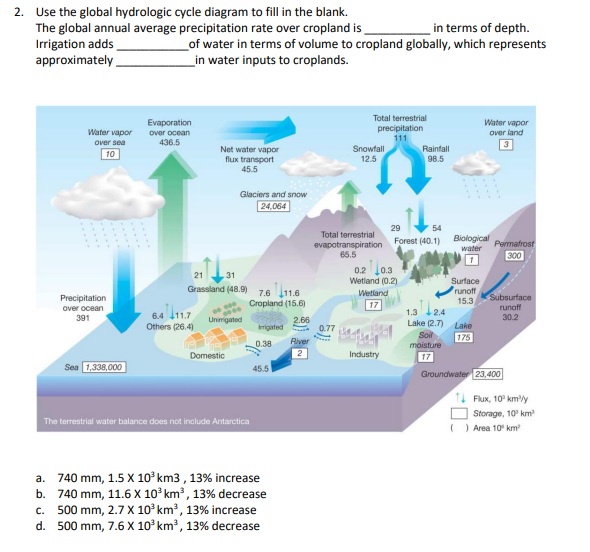 Solved 2 Use The Global Hydrologic Cycle Diagram To Fill