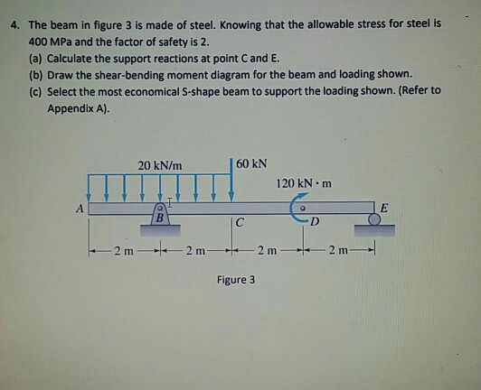Solved: 4  The Beam In Figure 3 Is Made Of Steel  Knowing
