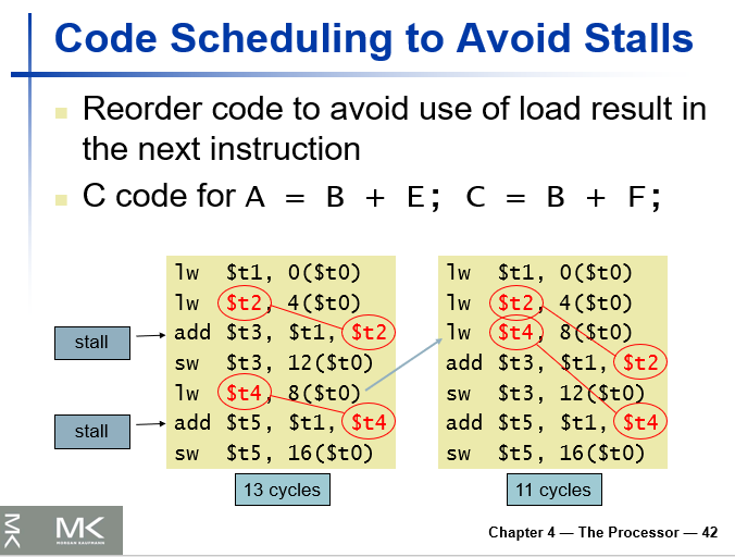 Code Scheduling to Avoid Stalls Reorder code to avoid use of load result in the next instruction C code for AB + E; CB + F; lw $t1, 0(St0) add St3, St1,(St2 sw $t3, 12 (St0) t0) - add St5, $t1, St4 sw St5, 16(St0) 13 cycles add St3, $t1, St2 sw St3, 12(St0) add $t5, $t1, (St4 sw St5, 16(St0) 11 cycles stalla Chapter 4- The Processor-42
