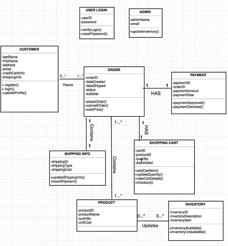 Solved  This Is My Class Diagram I Created For A Project