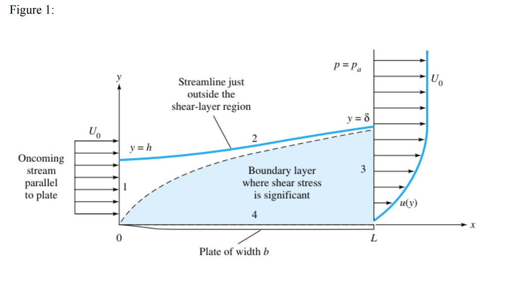 0b8023aa3d0 (12 pt 6 ea) Consider a boundary layer flow over a flat plate as shown in  Figure 1. The flow is steady