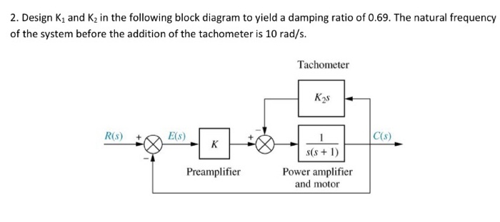 Solved 2 design k1 and k2 in the following block diagram design k1 and k2 in the following block diagram to yield a damping ratio ccuart Image collections