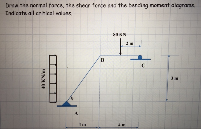 solved draw the normal force the shear force and the ben rh chegg com