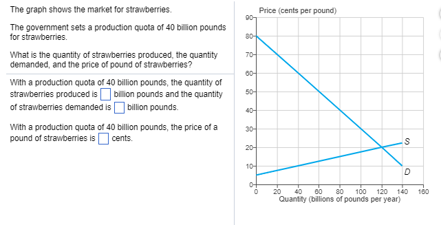Question The Graph Shows The Market For Strawberries Price Cents Per Pound The Government Sets A Produc