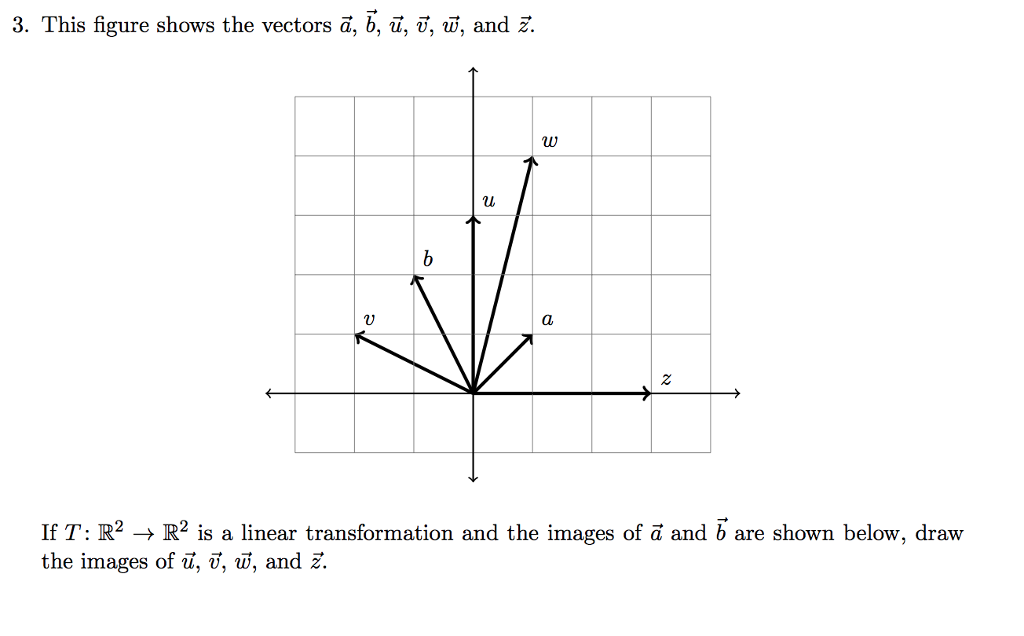 3. This figure shows the vectors ã, b, u, 7, , and ž. 2 If T: R2 R2 is a linear transformation and the images of ã and b are shown below, draw the images of u, v, w, and z.