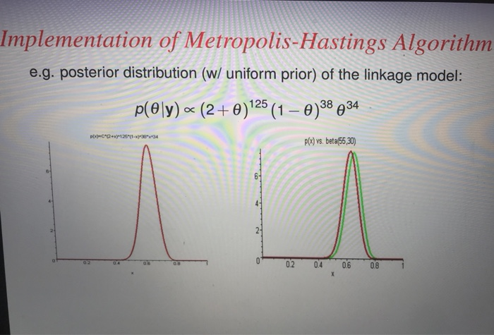 Implementation Of Metropolis-Hastings Algorithm E     | Chegg com