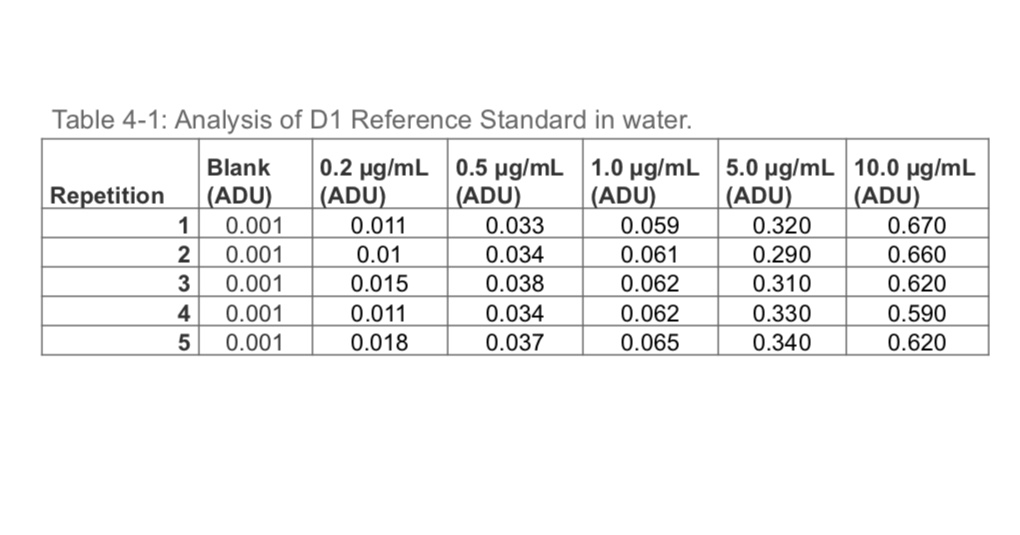 Table 4-1: Analysis of D1 Reference Standard in water. Blank | 0.2 μg/mL | 0.5 μg/mL | 1.0 μg/mL 5.0 μg/mL | 10.0 μg/mL Repetition (ADU ADU ADU ADU ADU ADU 1 0.001 2 0.001 3 0.001 4 0.001 5 0.001 0.011 0.01 0.015 0.011 0.018 0.033 0.034 0.038 0.034 0.037 0.059 0.061 0.062 0.062 0.065 0.320 0.290 0.310 0.330 0.340 0.670 0.660 0.620 0.590 0.620
