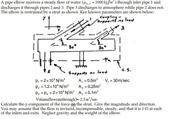 Solved: A Pipe Elbow Receives A Steady Flow Of Water (PH,o