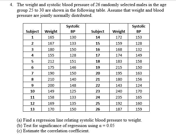 The weight and systolic blood pressure of 26 randomly selected males in the  age