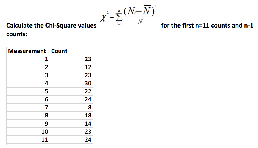 Solved: For The First N-11 Counts And N-1 Calculate The Ch