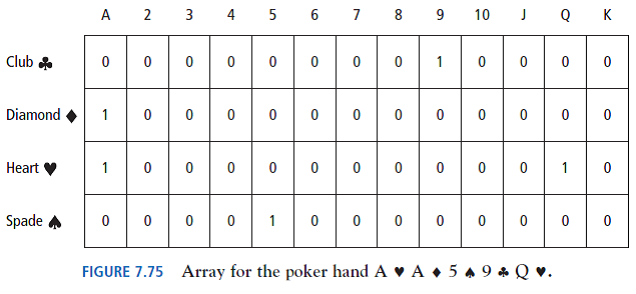 A 23 4 5 6789 10 QK Club Diamond1 0 0 0 00 0 0 0 00 00 Heart จ Spade 0 0 0 0 0 0 0 0 00 00 FIGURE 7.75 Array for the poker hand AA+5A9Q.