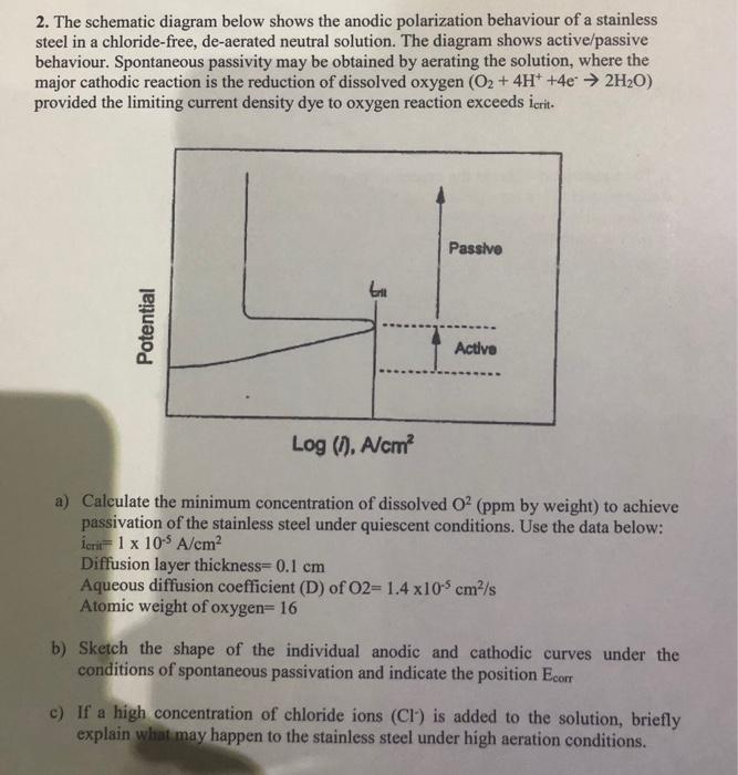 2. The Schematic Diagram Below Shows The Anodic Po... | Chegg.com X Schematic Diagram on