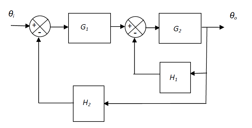 Solved: The Block Diagram Of An Automatic Control System I... | Chegg.comChegg
