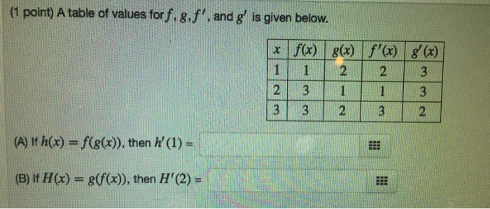 Solved 1 Point A Table Of Values Forf F And G Is G