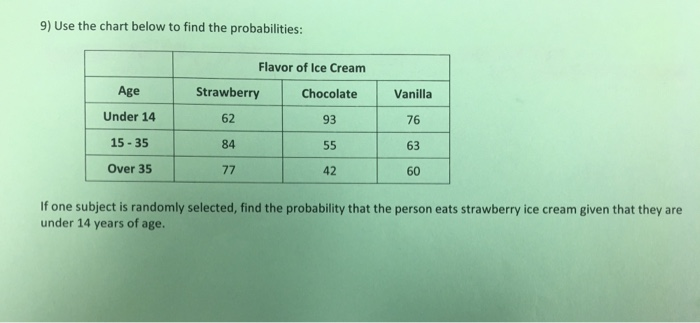 9 Use The Chart Below To Find Probabilities Flavor Of Ice Cream Age