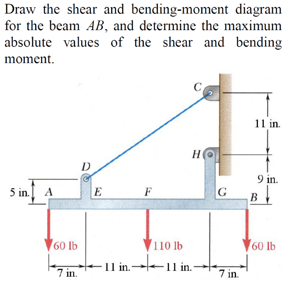 Draw The Shear And Bendingmoment Diagrams Forthe Cheggcom Solved Bending Moment Diagram For Please Beam Ab Determine