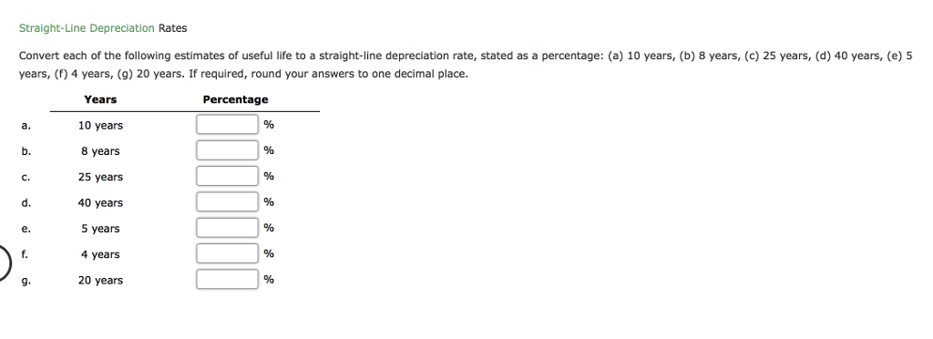 Question Straight Line Depreciation Rates Convert Each Of The Following Estimates Useful Life To A Stra
