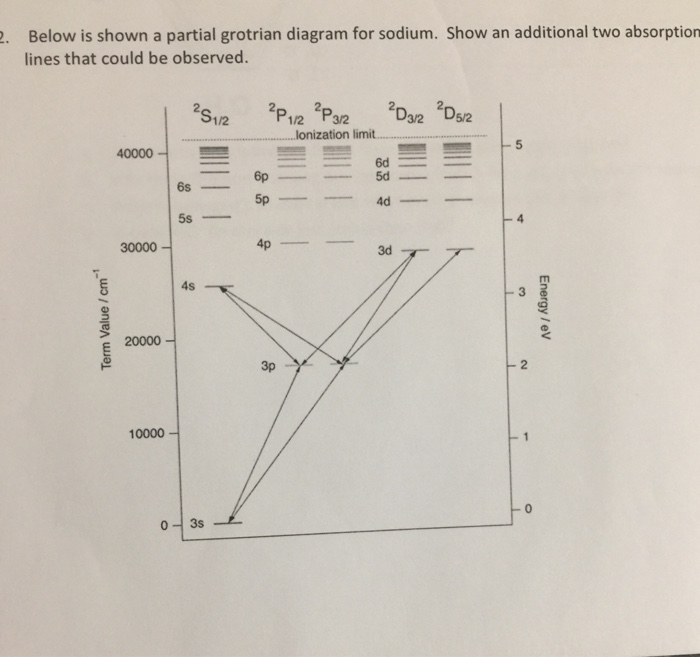 solved: . below is shown a partial grotrian diagram for so... | chegg.com  chegg