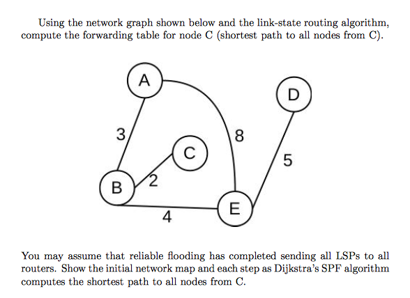 Solved: Othm  Using The Network Graph Shown Below And The