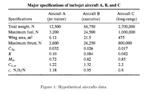 Major Specifications Of Turbojet Aircraft A B And C Jet Trainer