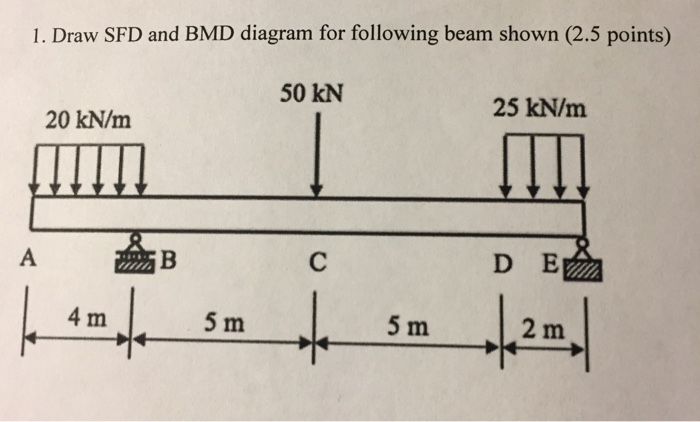 Solved: Draw SFD And BMD Diagram For Following Beam Shown