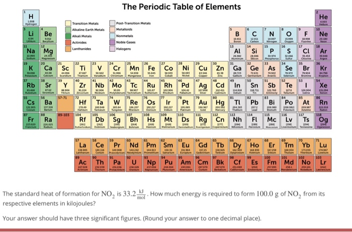 the periodic table of elements he post transition metals transition metails alkaline earth metals alkali
