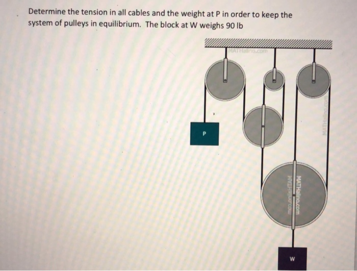 Determine the tension in all cables and the weight at P in order to keep the system of pulleys in equilibrium. The block at W weighs 90 lb